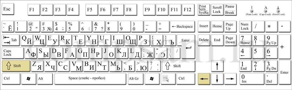 Как на клавиатуре сделать строчную букву 244